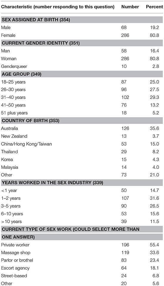 Sexual health centre perth australia time