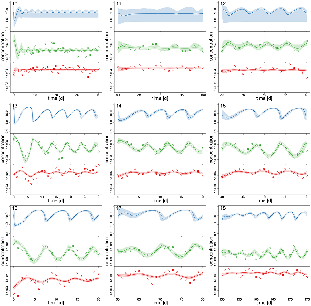 Frontiers | Estimating Parameters From Multiple Time Series