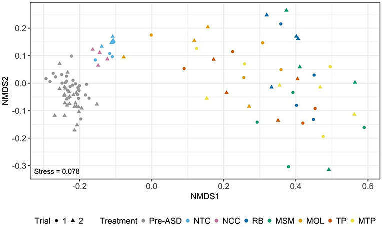 Frontiers | Shifts in Soil Bacterial Communities as a Function of