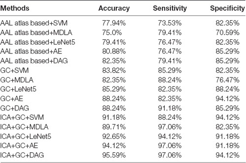 Frontiers | Multivariate Deep Learning Classification of Alzheimer's