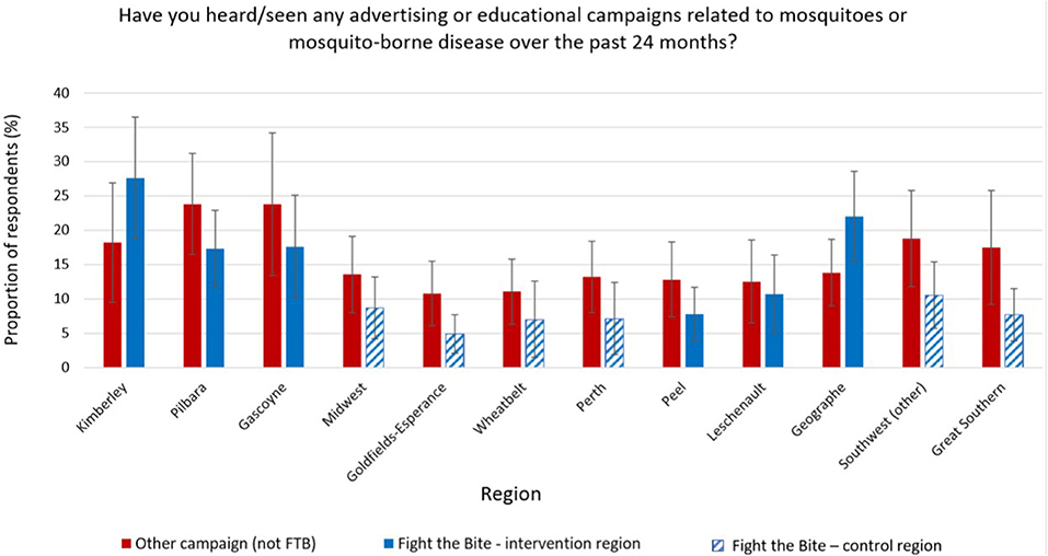 Frontiers | Evaluation of a Health Communication Campaign to
