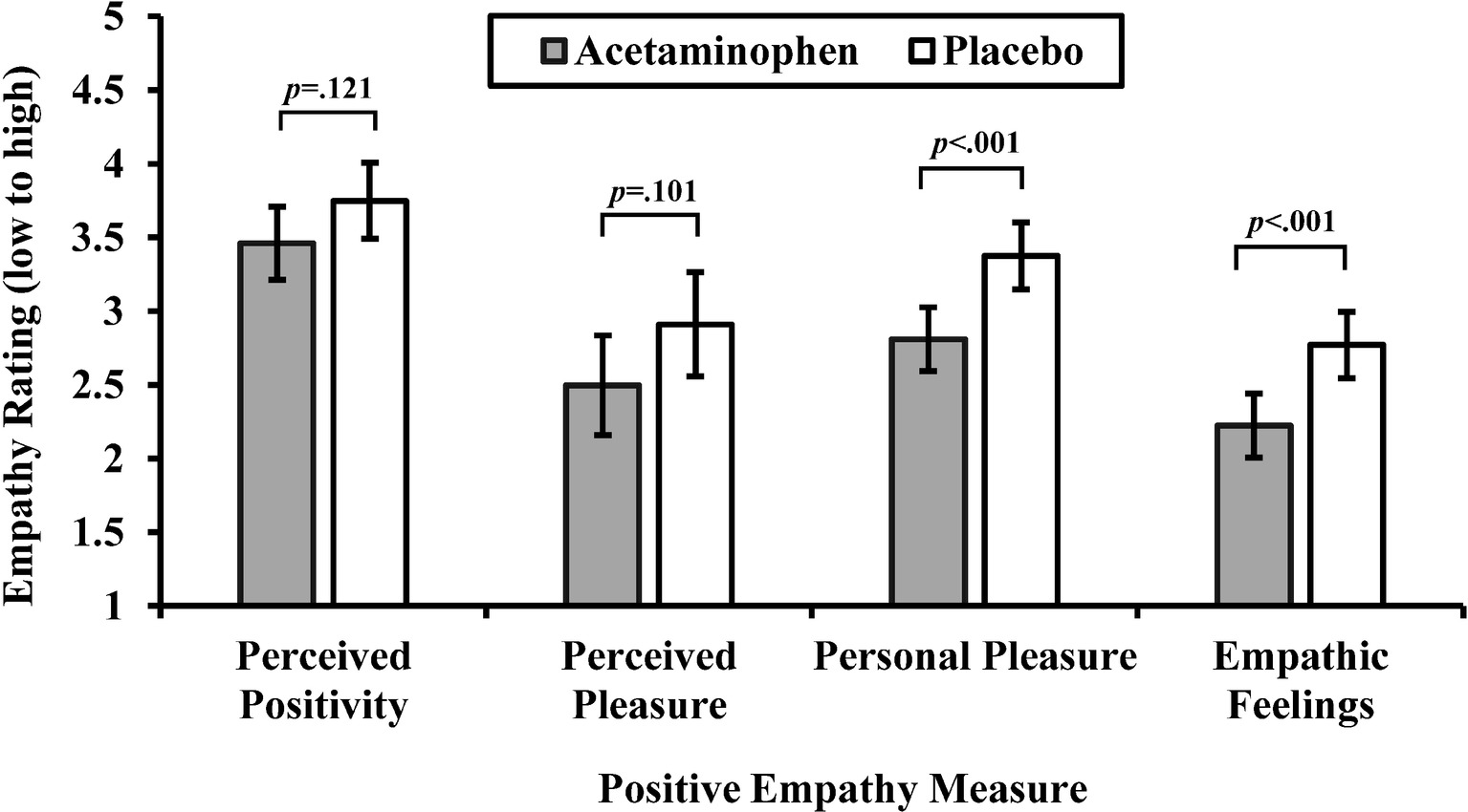 The Empathy Gap And How To Fill It >> Frontiers A Social Analgesic Acetaminophen Paracetamol Reduces