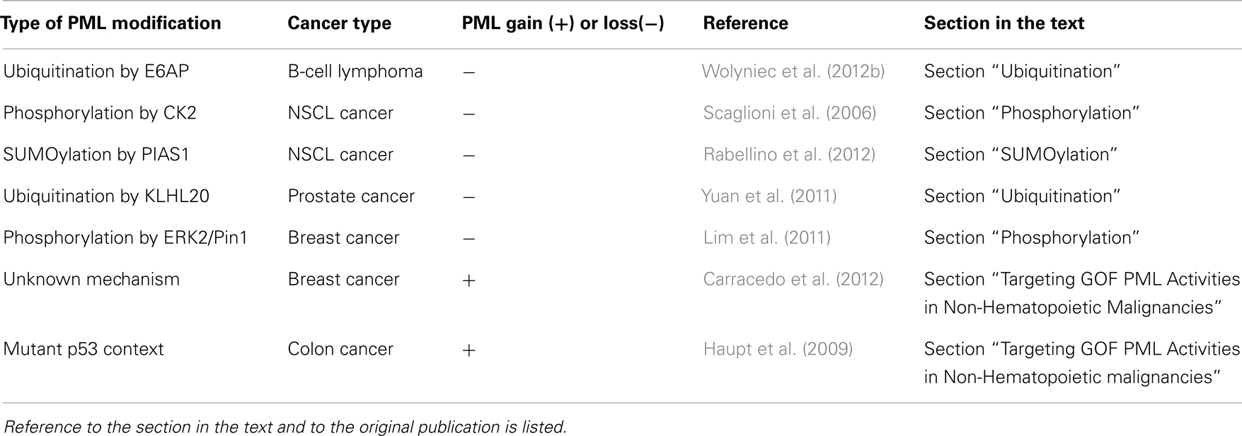 Frontiers | New Strategies to Direct Therapeutic Targeting of PML to