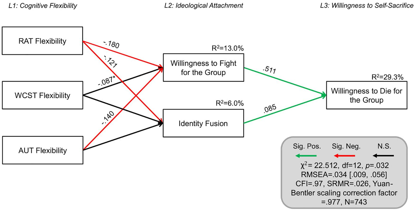 Frontiers   Cognitive Inflexibility Predicts Extremist