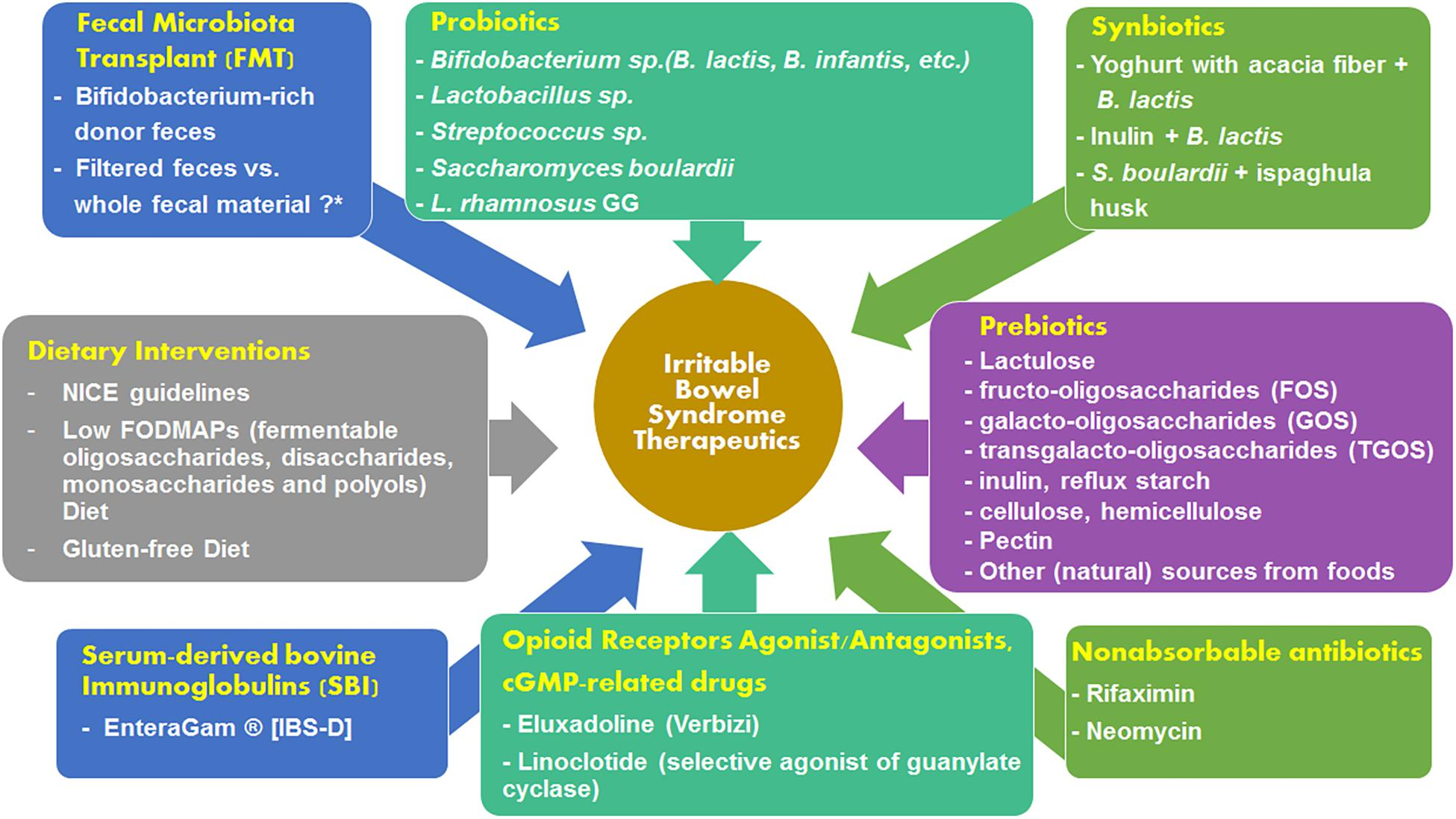 Frontiers | The Microbiome and Irritable Bowel Syndrome – A Review