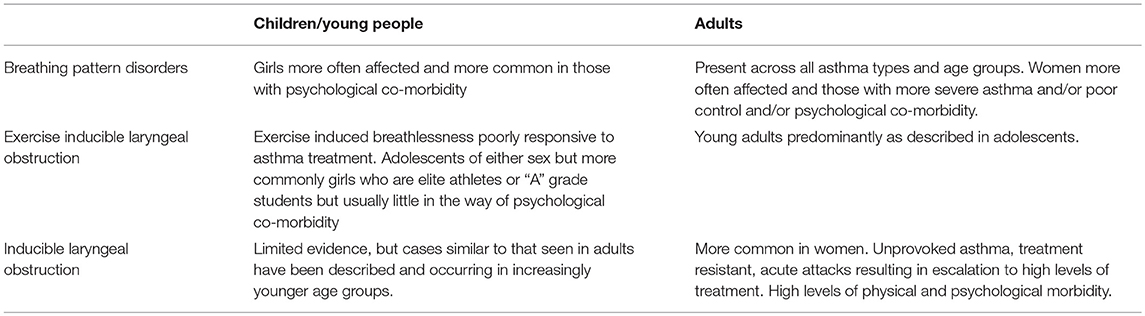 Frontiers   Dysfunctional Breathing in Children and Adults With