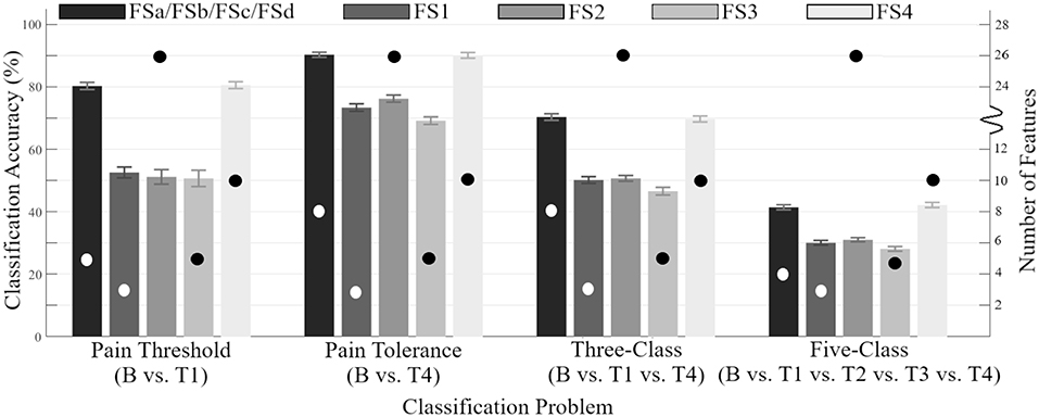 Frontiers | Feature Extraction and Selection for Pain Recognition