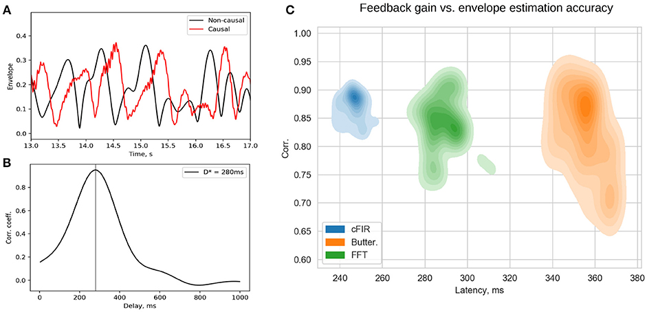Frontiers | NFBLab—A Versatile Software for Neurofeedback