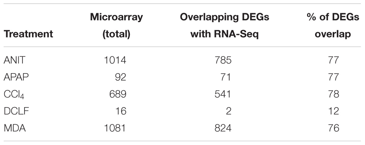 Frontiers   Comparison of RNA-Seq and Microarray Gene