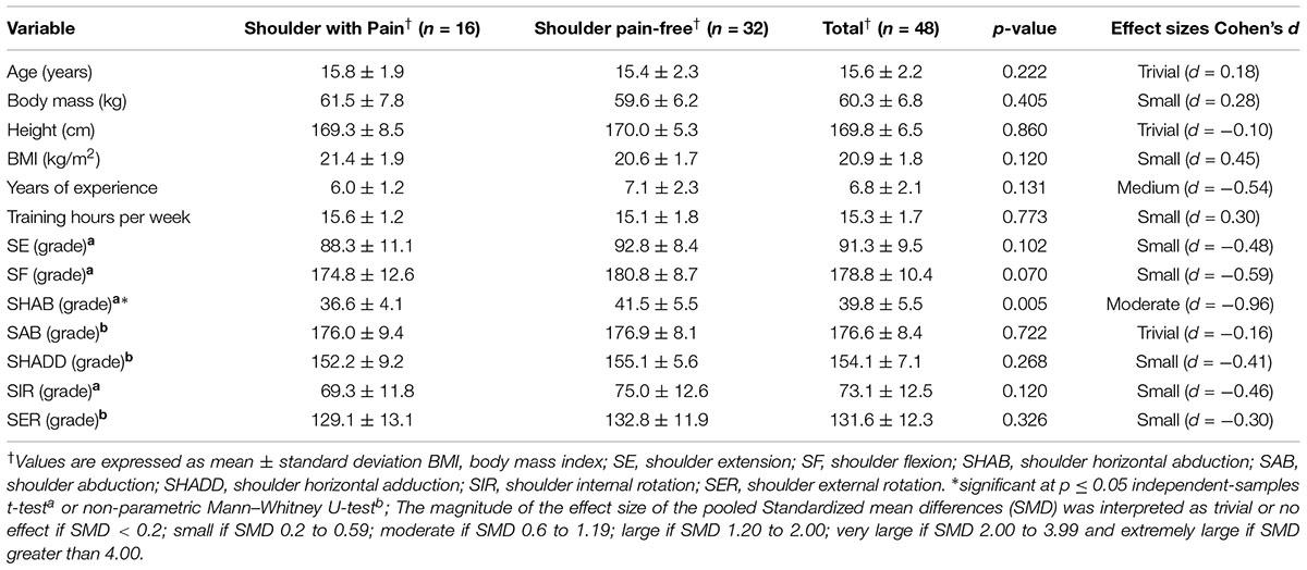 Frontiers   Low Range of Shoulders Horizontal Abduction