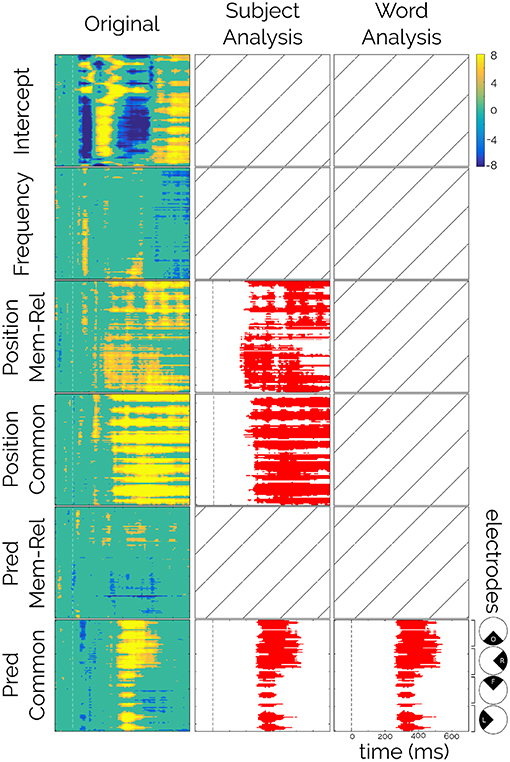 Frontiers | Predicting Known Sentences: Neural Basis of Proverb