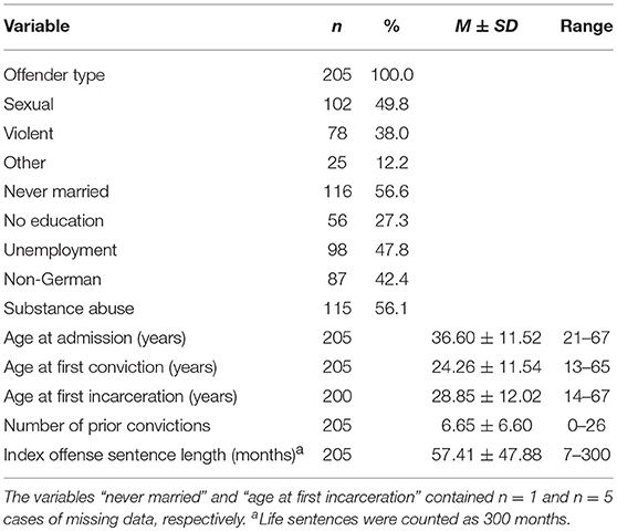 Frontiers | Determinants of Dropout From Correctional