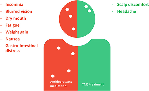 Figure 4 - Comparison of side effects people experience with antidepressant medication versus TMS treatment.