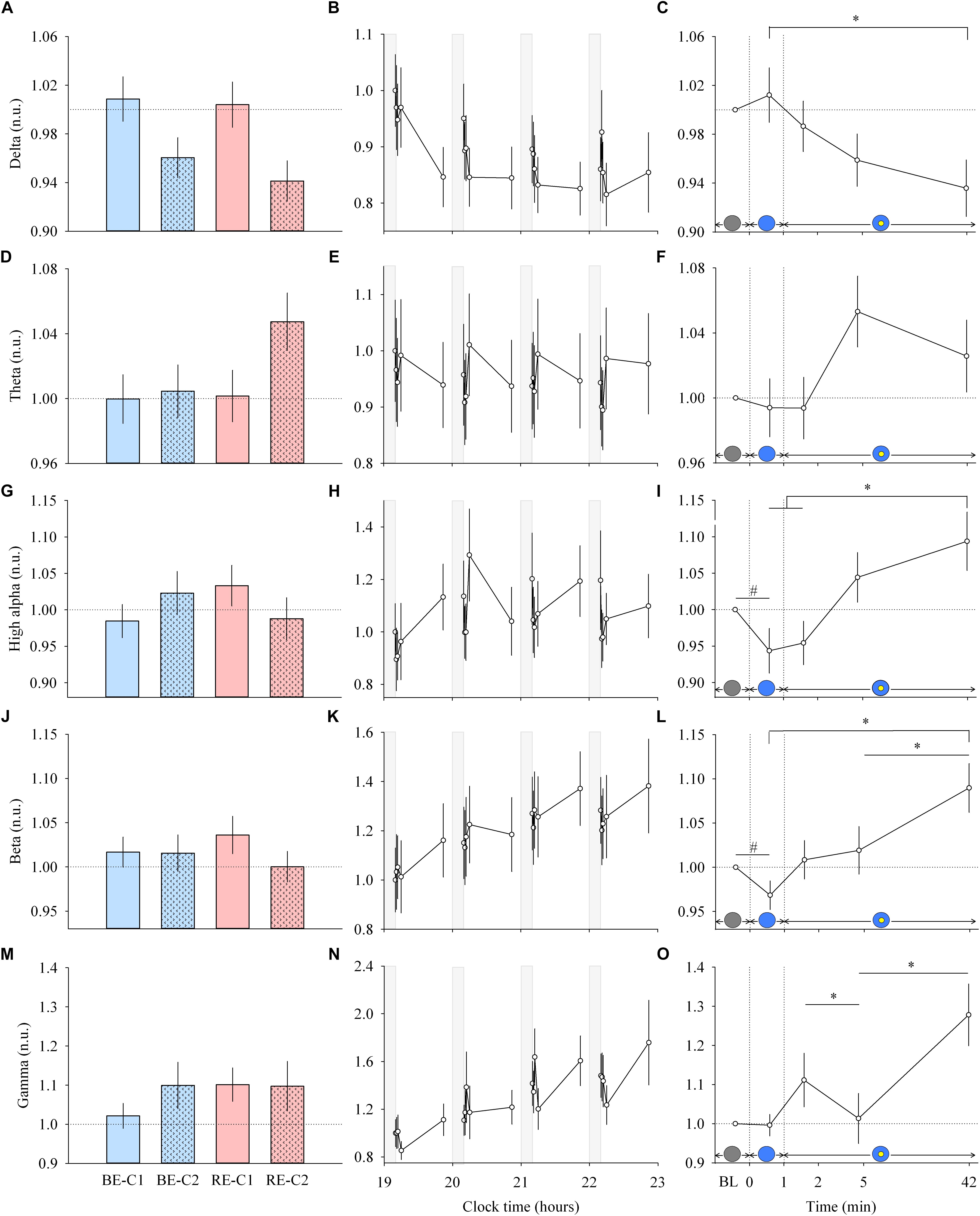 Frontiers | Dynamics of Non-visual Responses in Humans: As