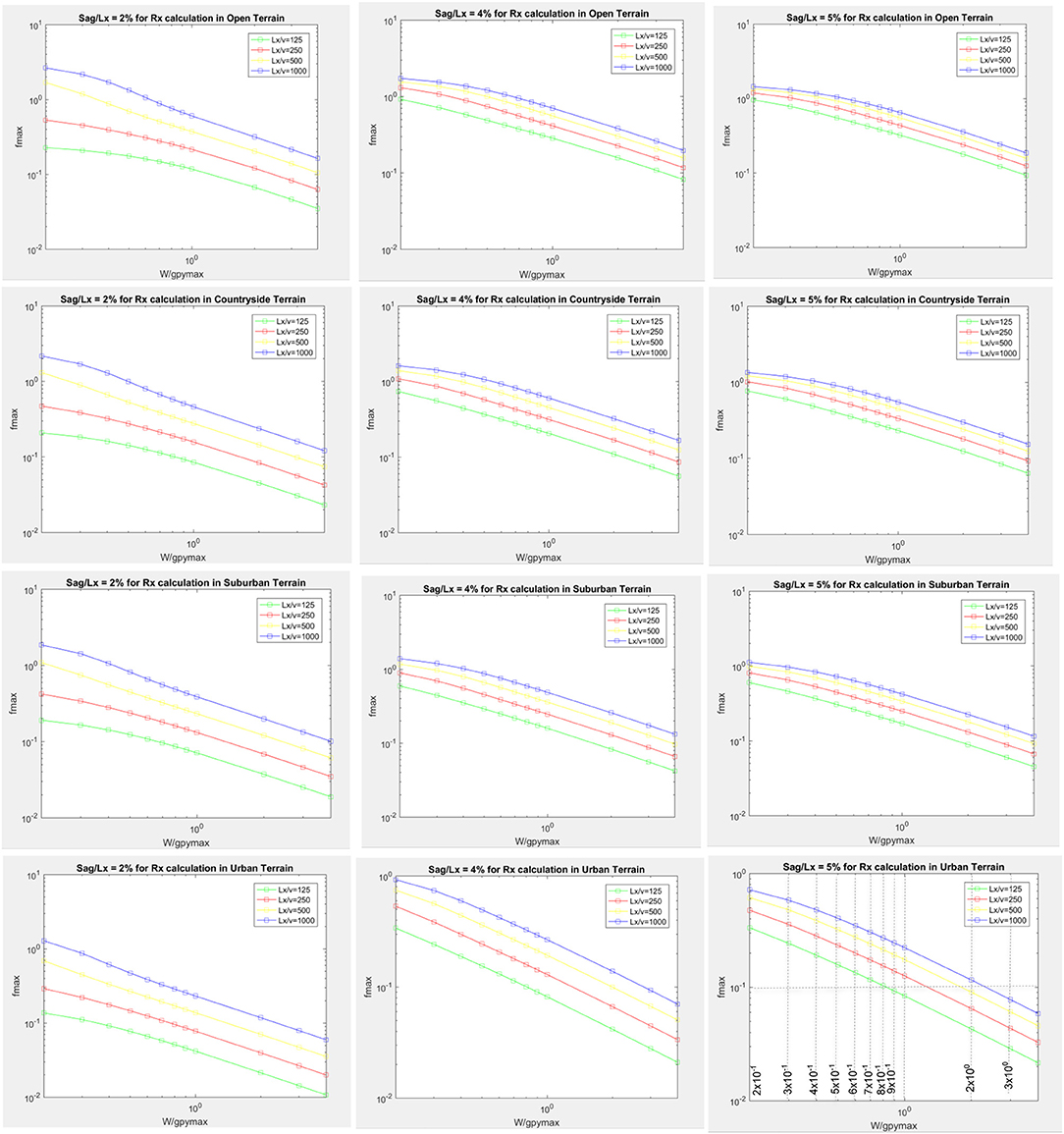 Frontiers | Evaluation of Peak Transmission Line Conductor Reactions