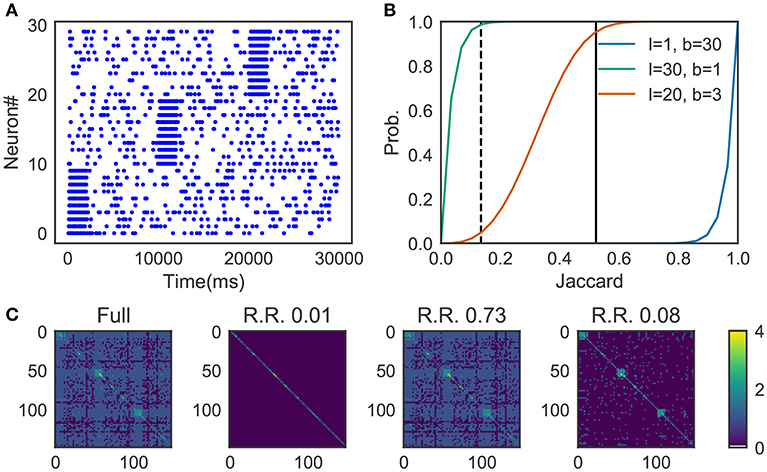 Frontiers | Unsupervised Detection of Cell-Assembly