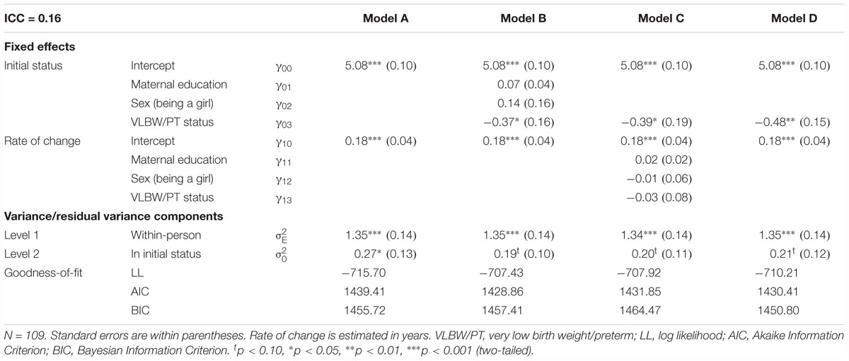 Frontiers | Persistence of Effects of VLBW/PT Birth Status and