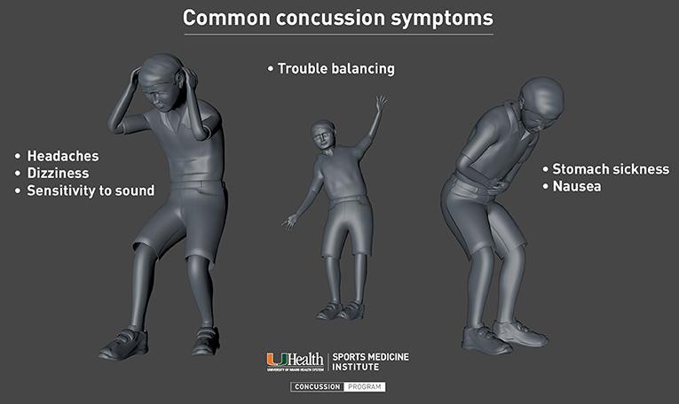 Figure 2 - Common concussion symptoms.