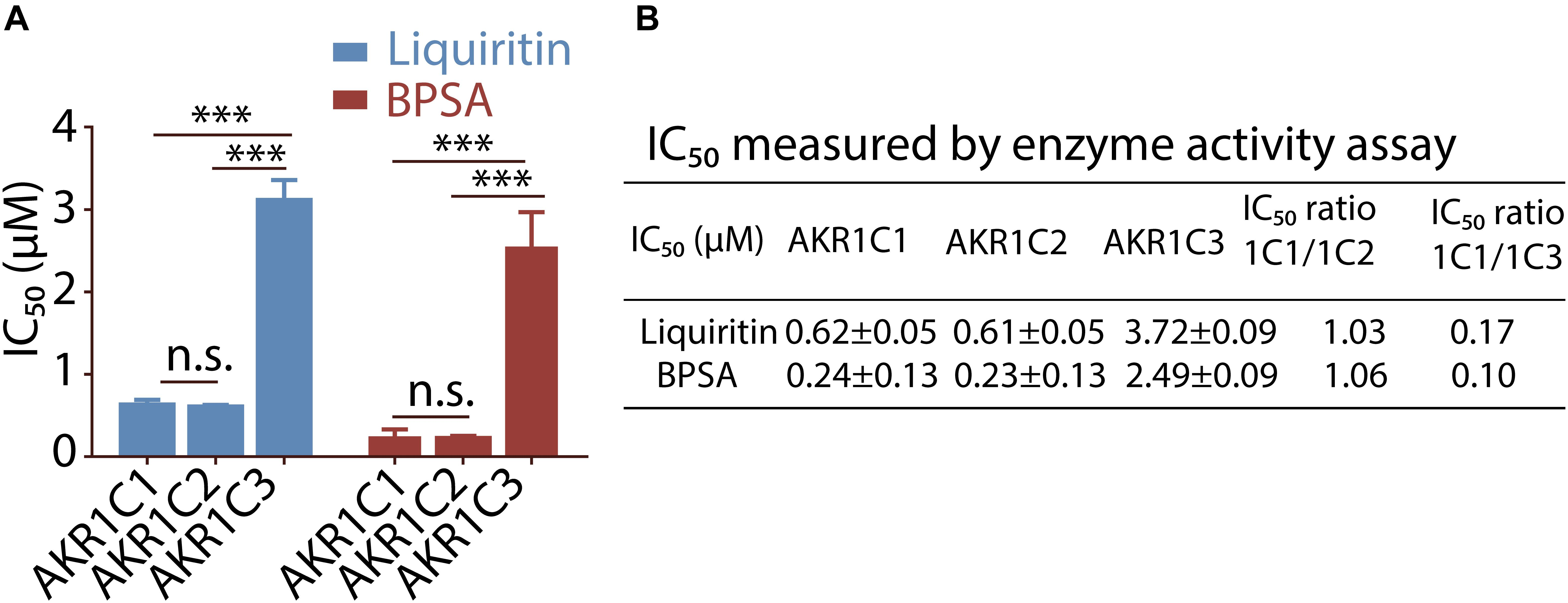 Frontiers | Liquiritin, as a Natural Inhibitor of AKR1C1