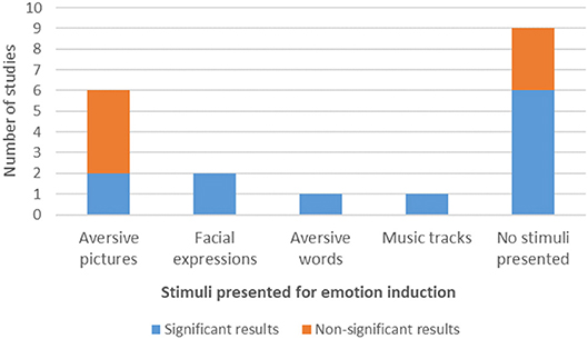 Frontiers | Amygdala Modulation During Emotion Regulation