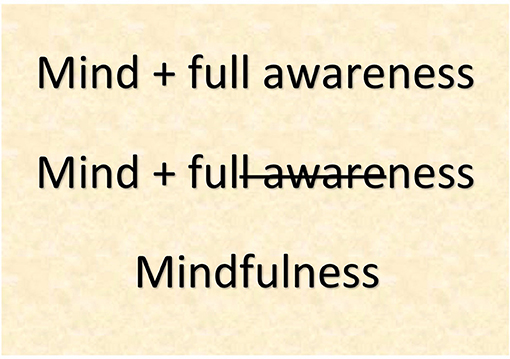 Figure 1 - When we bring full awareness to what is happening in the mind, we have mindfulness.