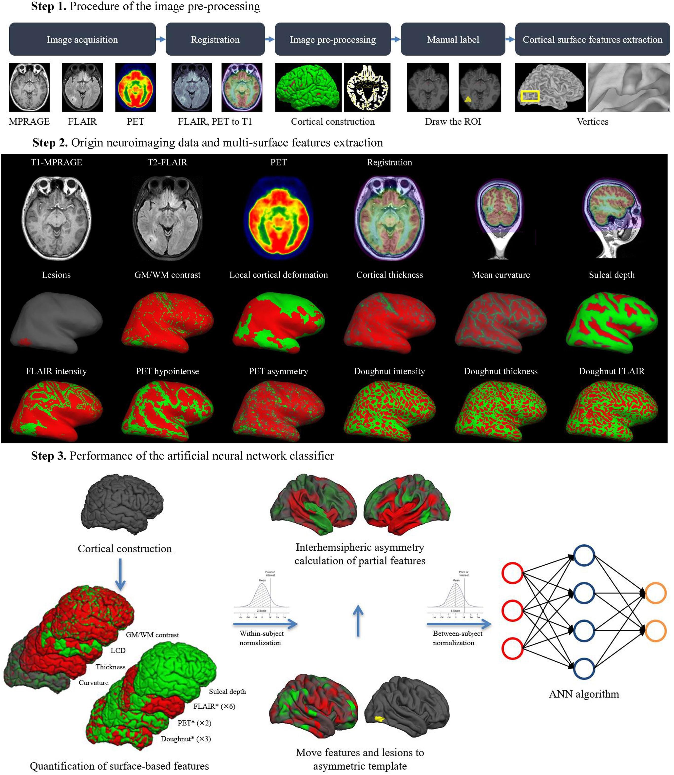 Frontiers | Clinical Value of Machine Learning in the Automated