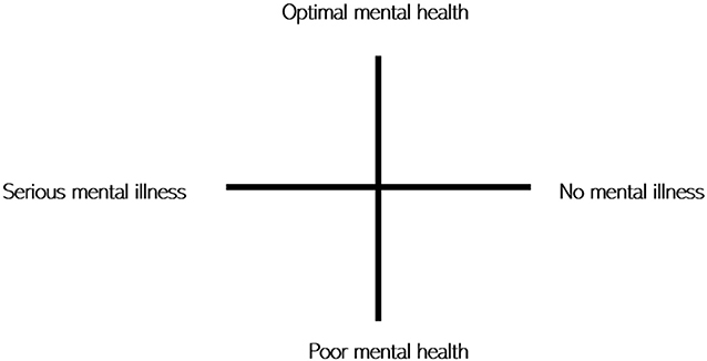 Figure 1 - Mental health continuum.