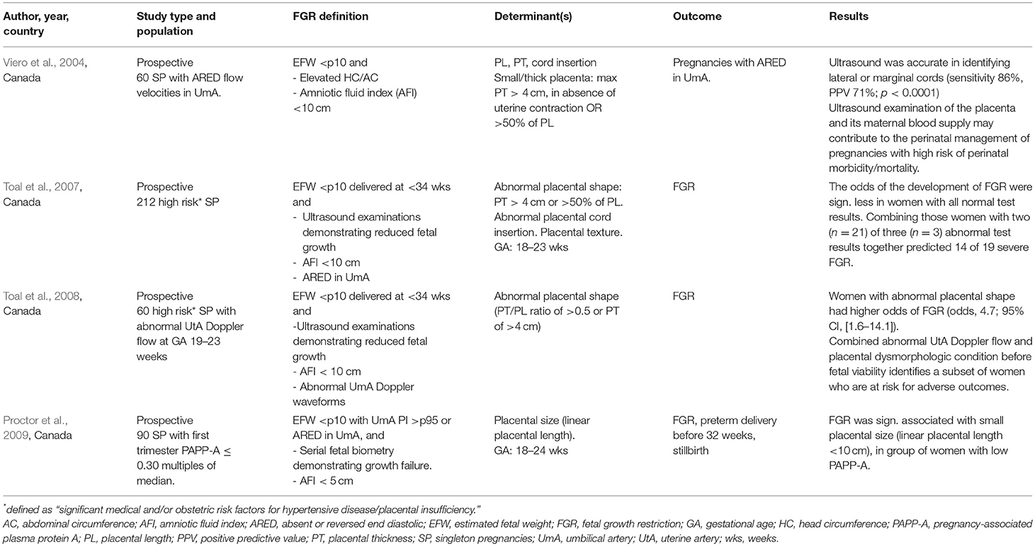 Frontiers   The Possible Role of Placental Morphometry in