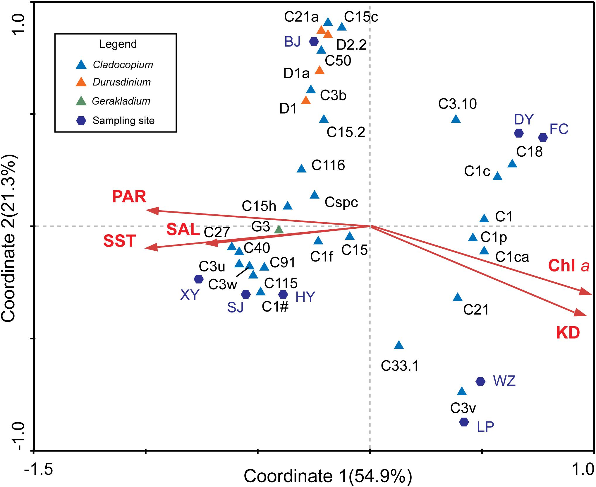 Frontiers   Latitudinal Variation in the Molecular Diversity and
