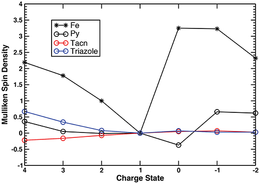 Frontiers   Catalyst-Inspired Charge Carriers for High Energy