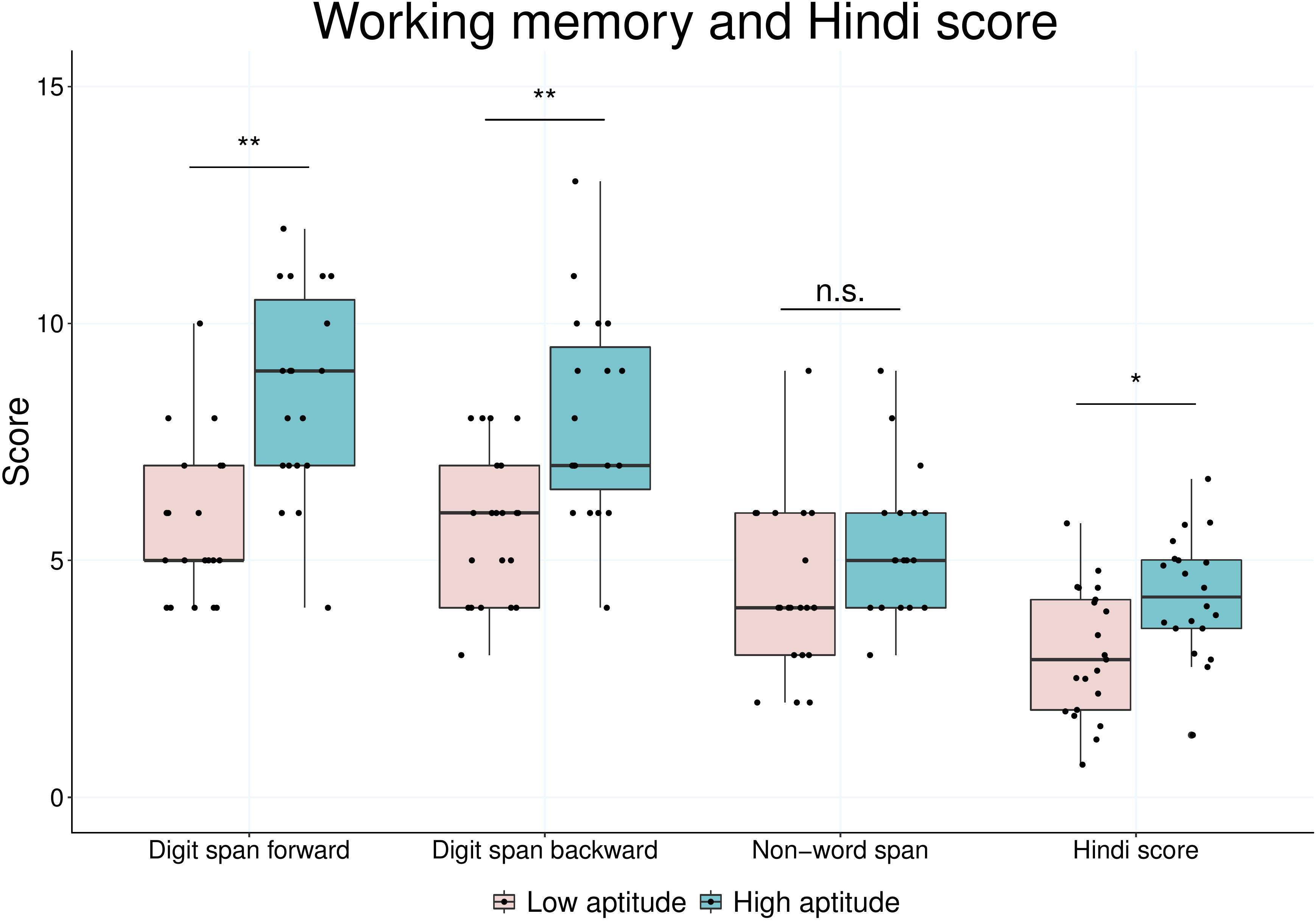Frontiers | Auditory Cortex Morphology Predicts Language