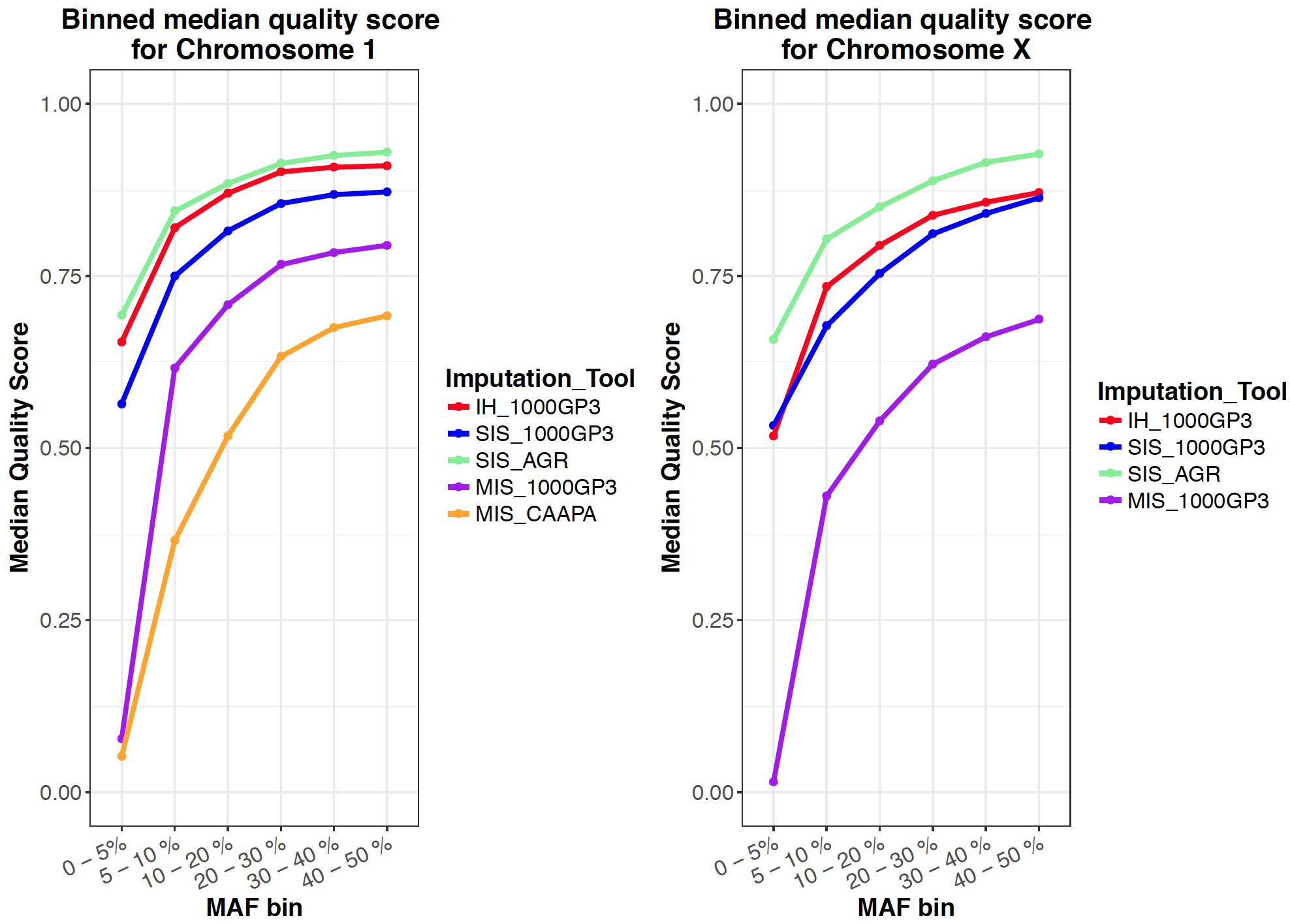 Frontiers | Evaluating the Accuracy of Imputation Methods in a Five