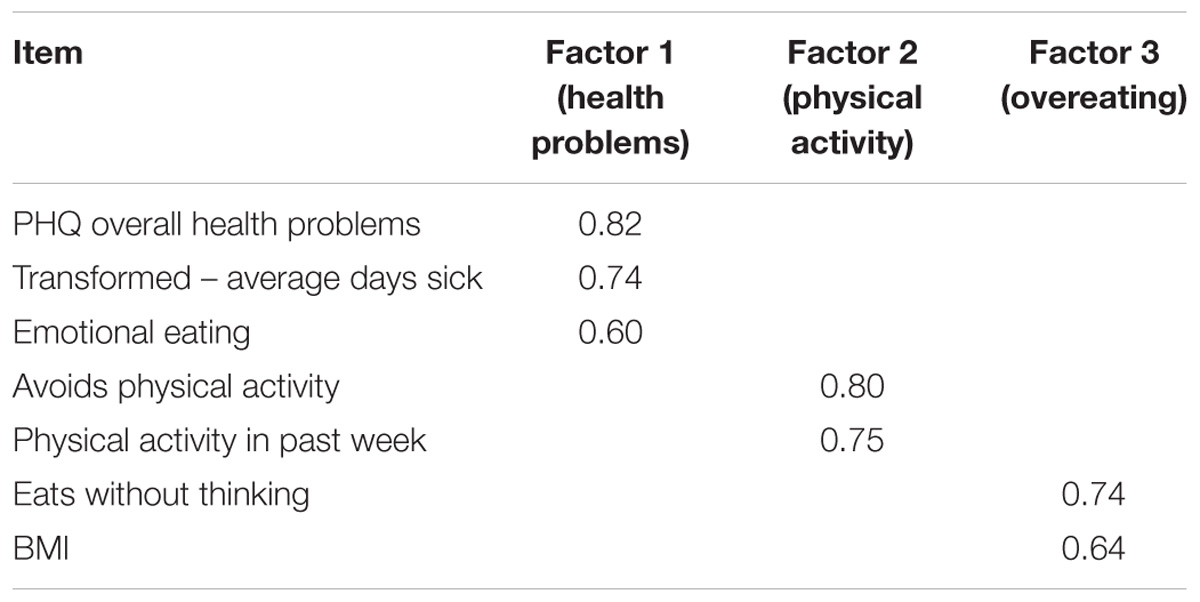 Frontiers   Health Outcomes Associated With Internalizing Problems