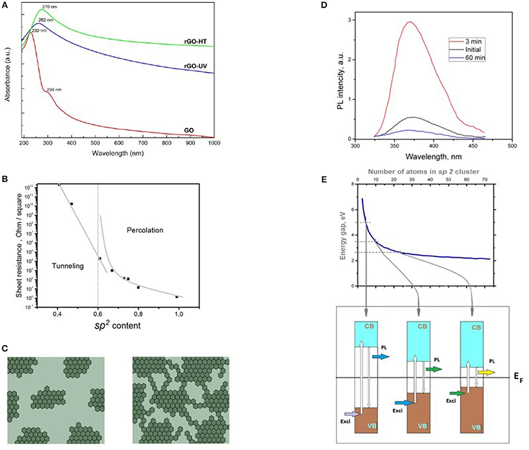 Frontiers | Graphene Oxide and Derivatives: The Place in Graphene