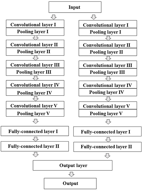 Frontiers | Optimization of a Deep-Learning Method Based on the