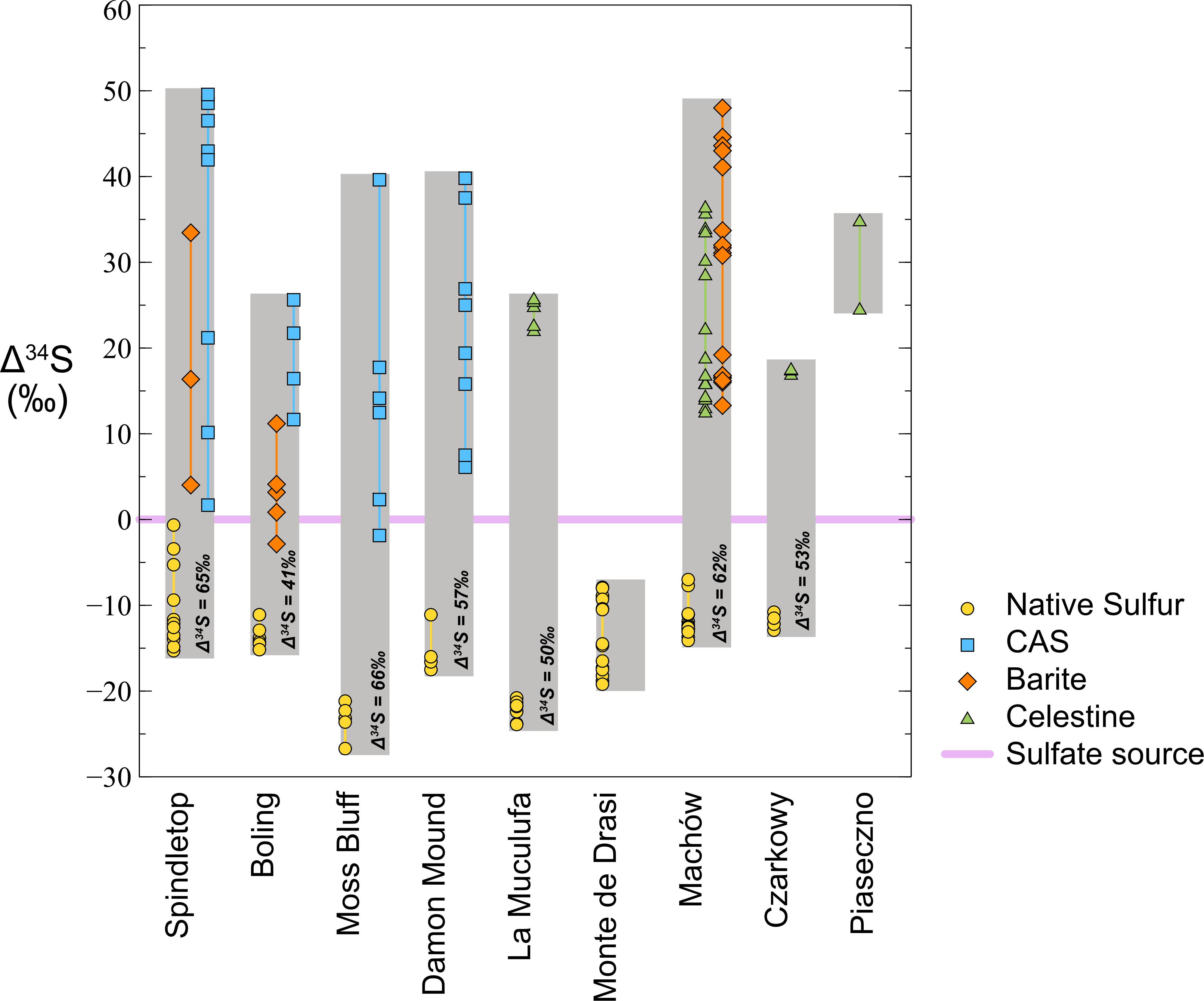 Frontiers | Formation of Large Native Sulfur Deposits Does