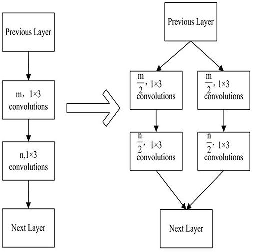 Frontiers | A Novel Deep Neural Network Model for Multi