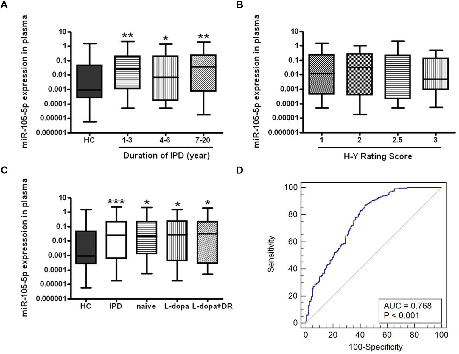 Frontiers | Elevated Plasma microRNA-105-5p Level in ...