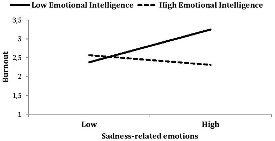 Frontiers | Emotional Intelligence Buffers the Effects of Negative