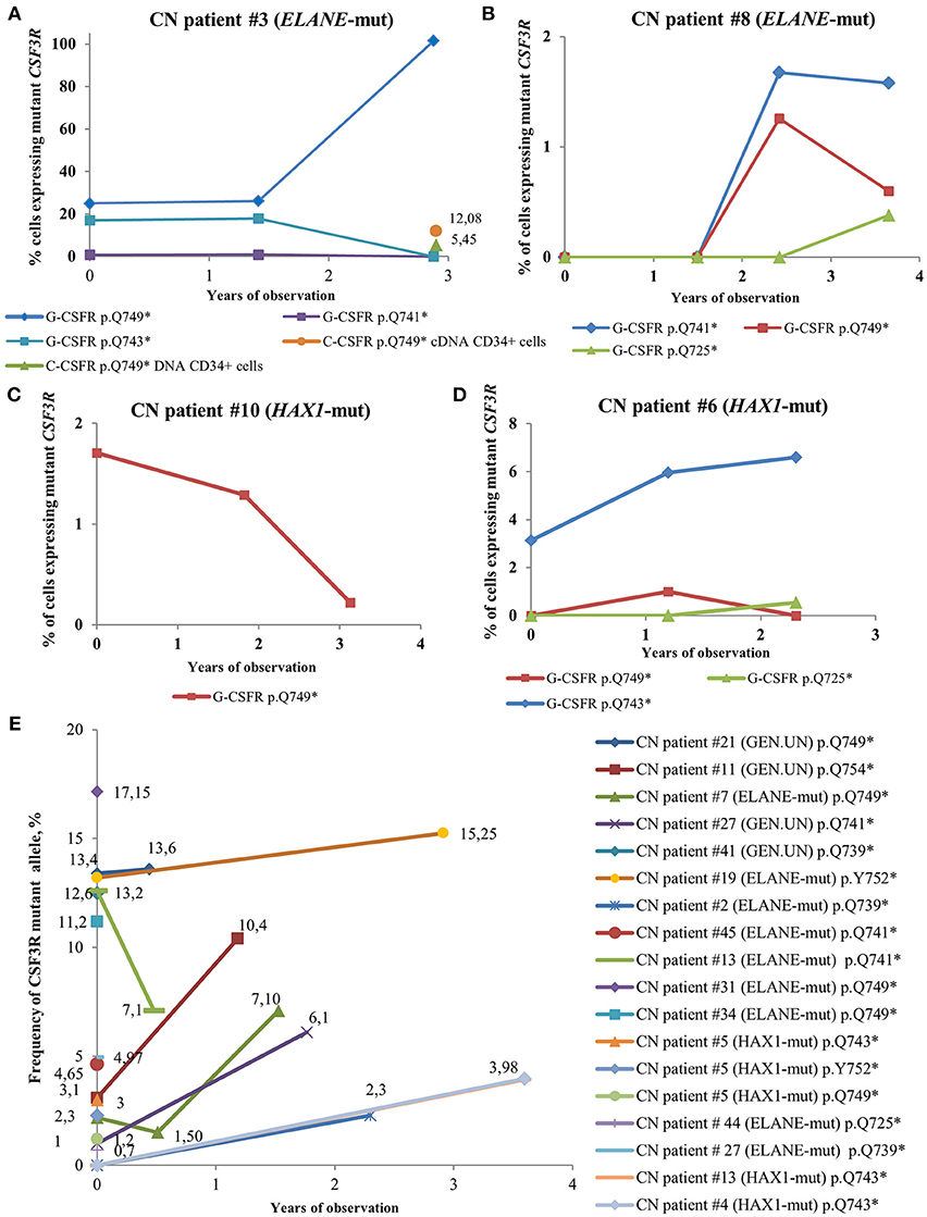 Frontiers | Ultra-Sensitive CSF3R Deep Sequencing in Patients With