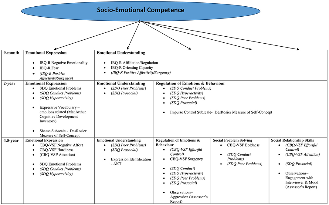 Frontiers   Development of an Index of Socio-Emotional Competence