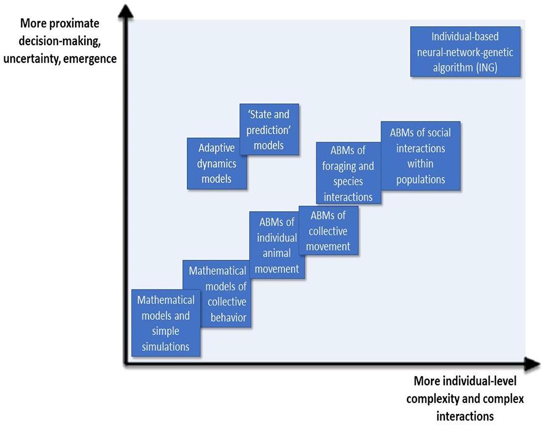 Choosing Survival: Creating Highly Adaptive Societies