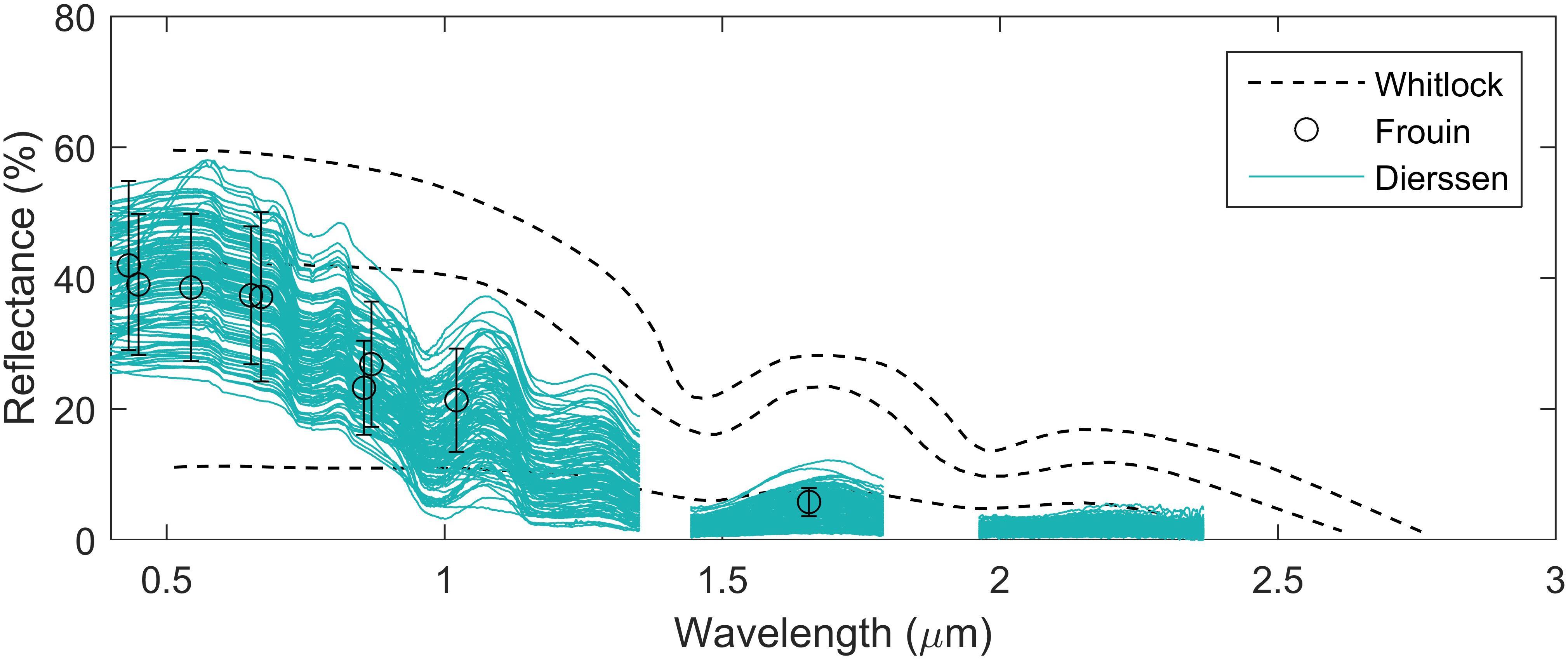 Frontiers | Modeling Atmosphere-Ocean Radiative Transfer: A