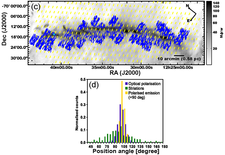 84092b6ed6 Frontiers | Submillimeter and Far-Infrared Polarimetric Observations ...