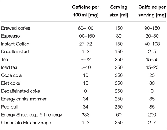 Frontiers | The Impact of Coffee and Caffeine on Multiple