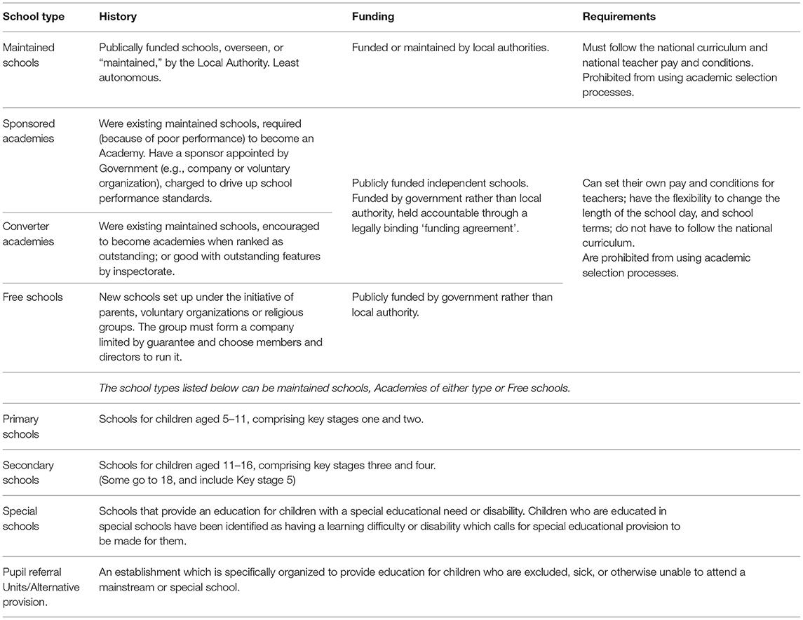 Frontiers   Academisation of Schools in England and