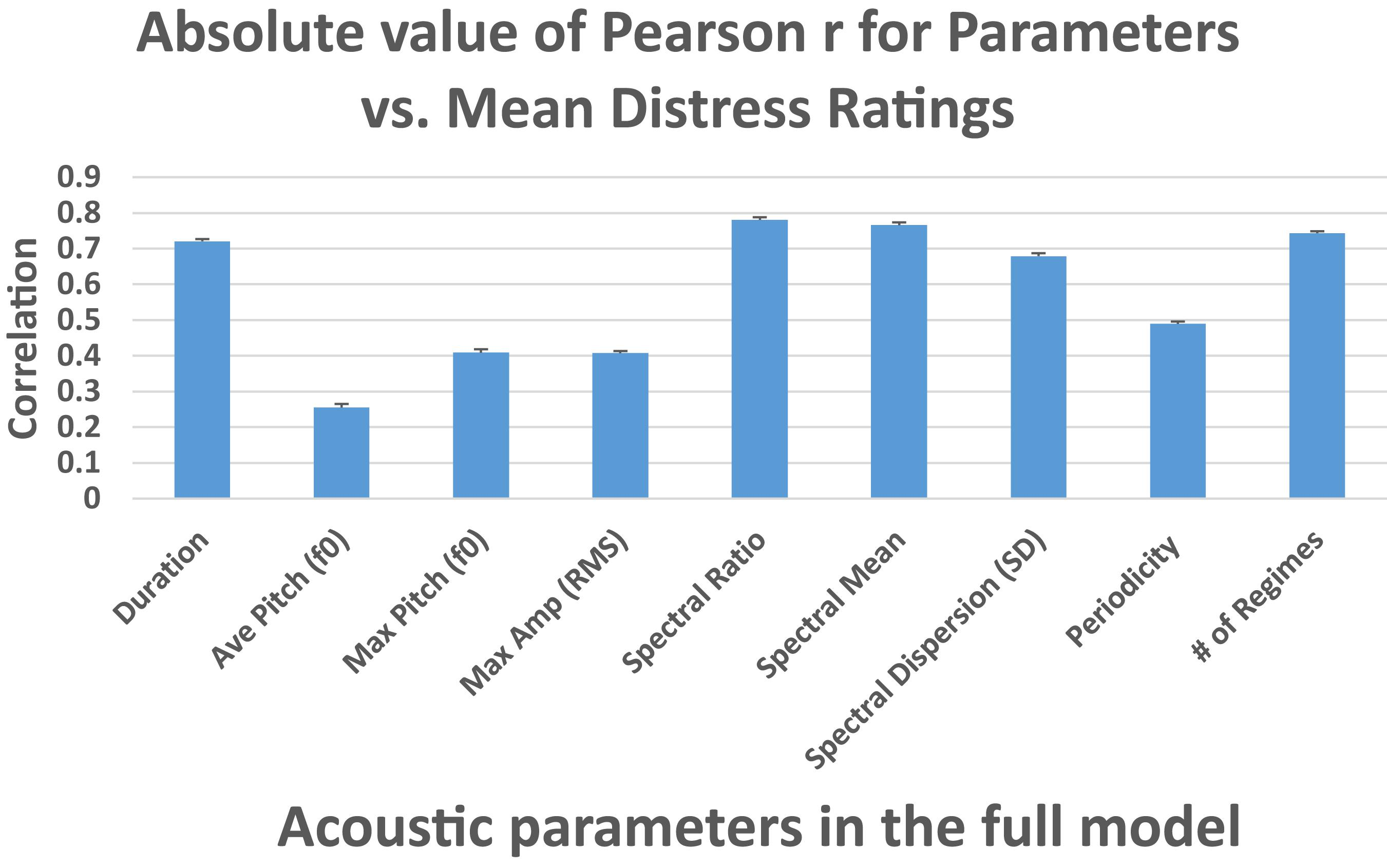 Frontiers | Acoustic Correlates and Adult Perceptions of