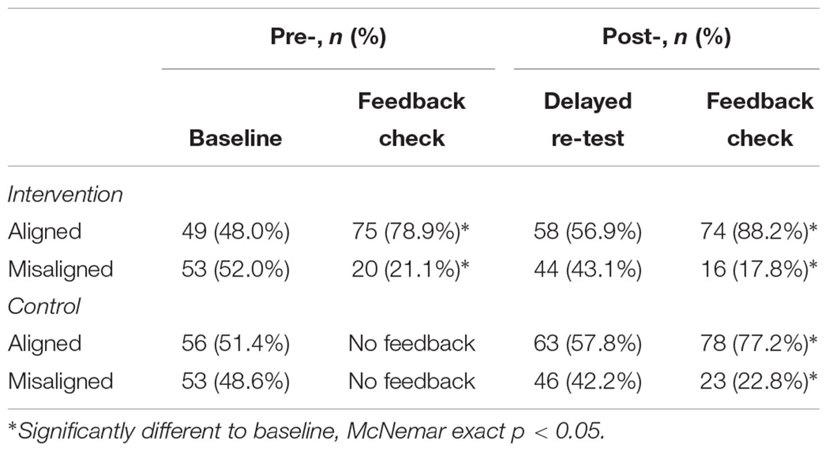 Frontiers | Immediate Feedback Improves Career Decision Self