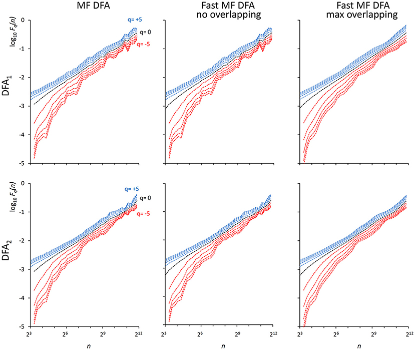Frontiers | A Fast DFA Algorithm for Multifractal Multiscale