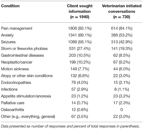 Frontiers   US Veterinarians' Knowledge, Experience, and Perception